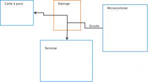 Diagramme en boite de l'espion